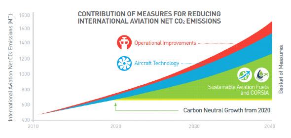 Global aviation emissions target